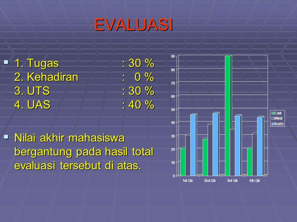 EVALUASI  1. Tugas: 30 % 2. Kehadiran: 0 % 3. UTS : 30 % 4. UAS : 40 %  Nilai akhir mahasiswa bergantung pada hasil total evaluasi tersebut di atas.