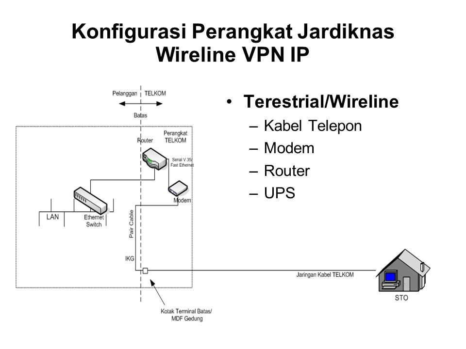 Konfigurasi Perangkat Jardiknas Wireline VPN IP •Terestrial/Wireline –Kabel Telepon –Modem –Router –UPS