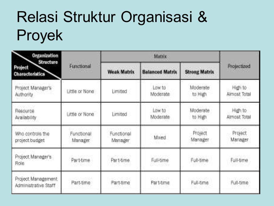 Relasi Struktur Organisasi & Proyek