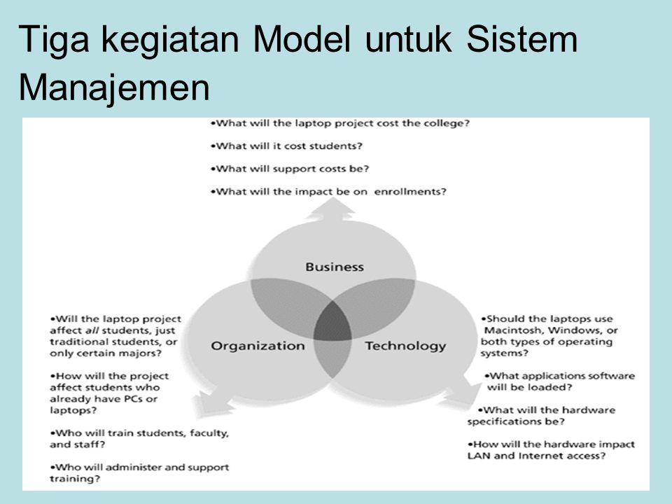 Struktur Organisasi Matriks Merepresentasi gabungan antara struktur organisasi proyek dan struktur organisasi fungsional.