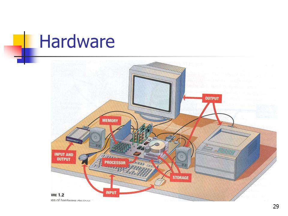 29 Hardware