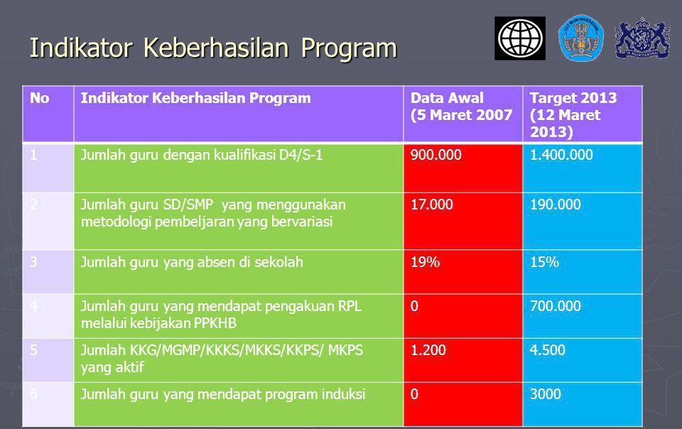 Indikator Keberhasilan Program NoIndikator Keberhasilan ProgramData Awal (5 Maret 2007 Target 2013 (12 Maret 2013) 1Jumlah guru dengan kualifikasi D4/S-1900.0001.400.000 2Jumlah guru SD/SMP yang menggunakan metodologi pembeljaran yang bervariasi 17.000190.000 3Jumlah guru yang absen di sekolah19%15% 4Jumlah guru yang mendapat pengakuan RPL melalui kebijakan PPKHB 0700.000 5Jumlah KKG/MGMP/KKKS/MKKS/KKPS/ MKPS yang aktif 1.2004.500 6Jumlah guru yang mendapat program induksi03000