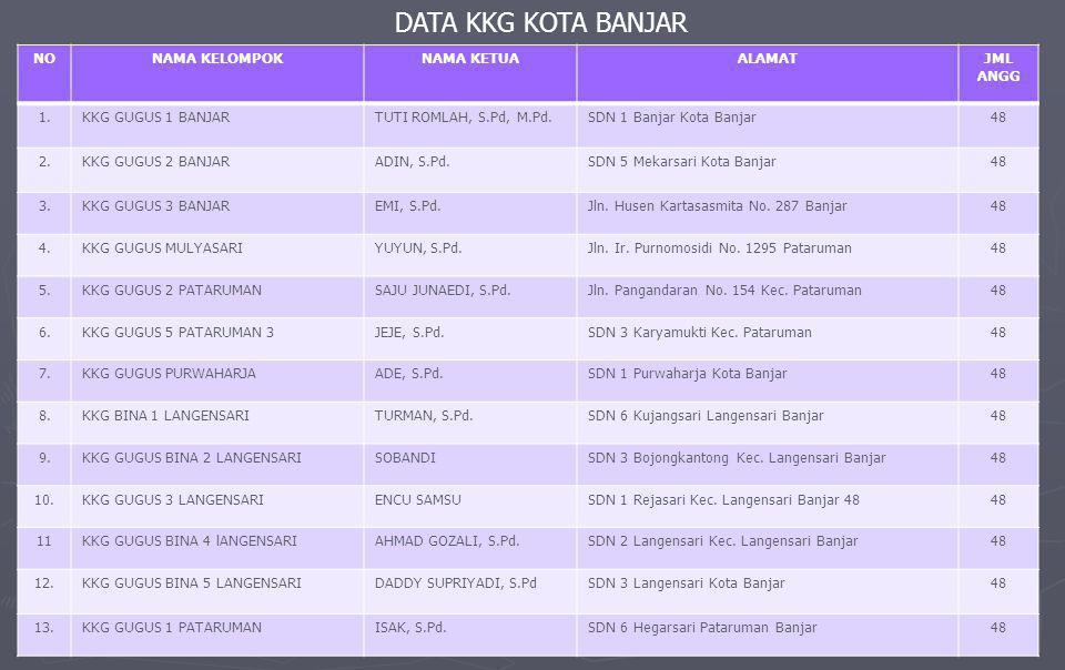 DATA KKG KOTA BANJAR NONAMA KELOMPOKNAMA KETUAALAMATJML ANGG 1.KKG GUGUS 1 BANJARTUTI ROMLAH, S.Pd, M.Pd.SDN 1 Banjar Kota Banjar48 2.KKG GUGUS 2 BANJARADIN, S.Pd.SDN 5 Mekarsari Kota Banjar48 3.KKG GUGUS 3 BANJAREMI, S.Pd.Jln.