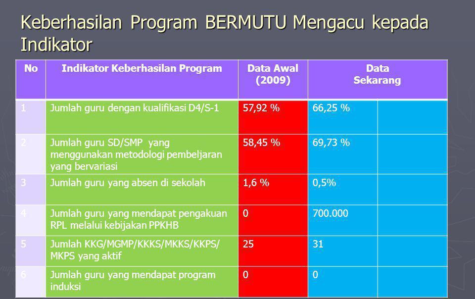 Keberhasilan Program BERMUTU Mengacu kepada Indikator NoIndikator Keberhasilan ProgramData Awal (2009) Data Sekarang 1Jumlah guru dengan kualifikasi D4/S-157,92 %66,25 % 2Jumlah guru SD/SMP yang menggunakan metodologi pembeljaran yang bervariasi 58,45 %69,73 % 3Jumlah guru yang absen di sekolah1,6 %0,5% 4Jumlah guru yang mendapat pengakuan RPL melalui kebijakan PPKHB 0700.000 5Jumlah KKG/MGMP/KKKS/MKKS/KKPS/ MKPS yang aktif 2531 6Jumlah guru yang mendapat program induksi 00