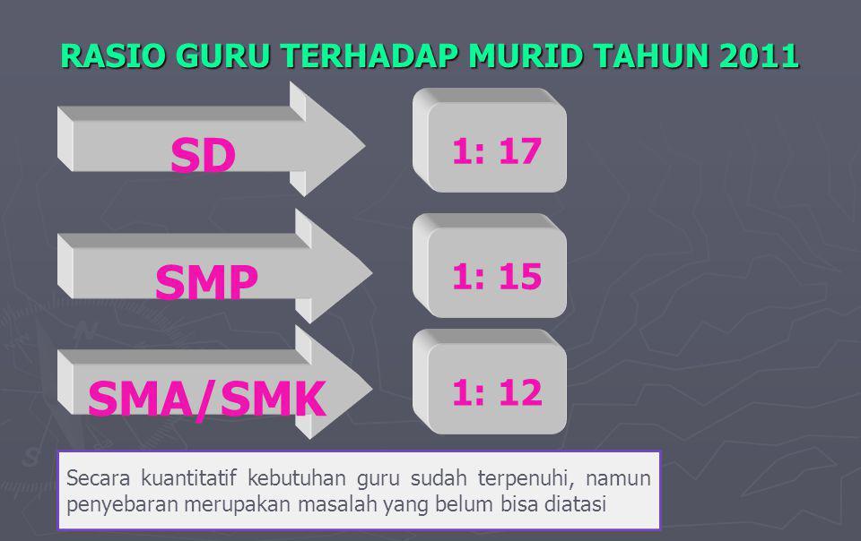 RASIO GURU TERHADAP MURID TAHUN 2011 1: 17 SD 1: 15 SMP 1: 12 SMA/SMK Secara kuantitatif kebutuhan guru sudah terpenuhi, namun penyebaran merupakan masalah yang belum bisa diatasi