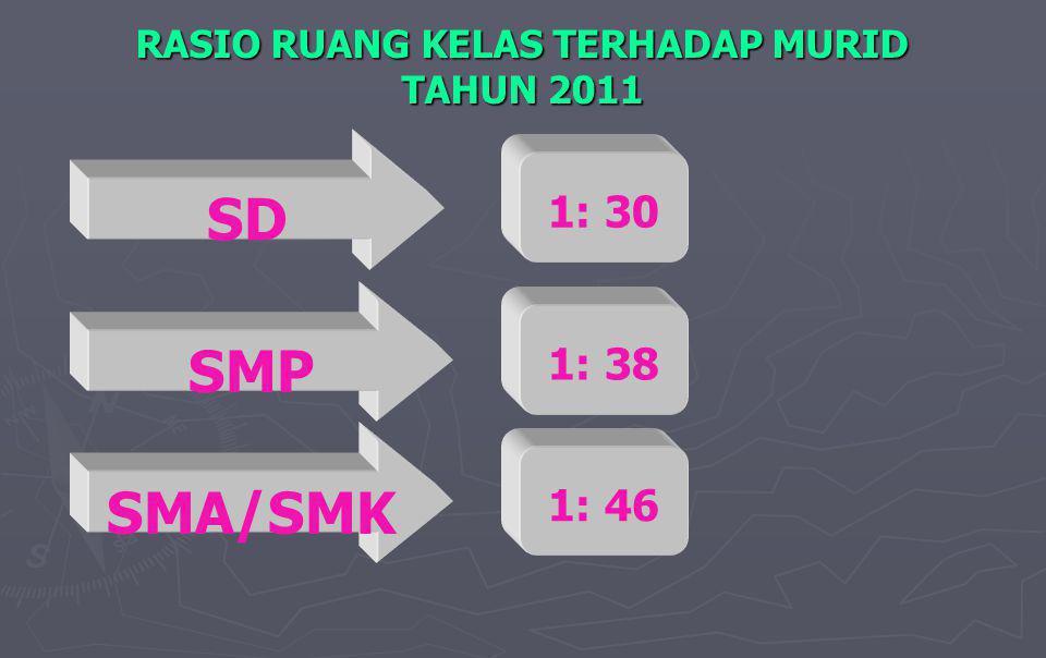 RASIO RUANG KELAS TERHADAP MURID TAHUN 2011 1: 30 SD 1: 38 SMP 1: 46 SMA/SMK