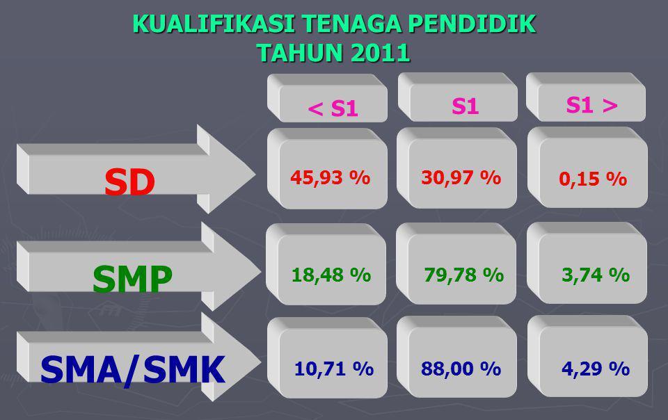 KUALIFIKASI TENAGA PENDIDIK TAHUN 2011 SD SMP SMA/SMK < S1 S1 S1 > 30,97 %45,93 % 0,15 % 79,78 %18,48 %3,74 % 88,00 %10,71 %4,29 %