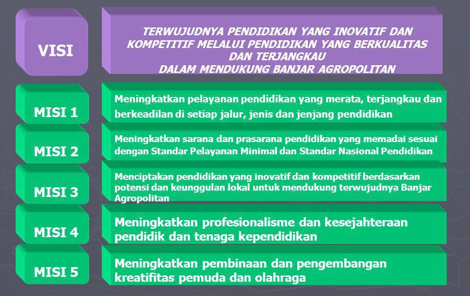 MISI 2 Meningkatkan sarana dan prasarana pendidikan yang memadai sesuai dengan Standar Pelayanan Minimal dan Standar Nasional Pendidikan MISI 3 Menciptakan pendidikan yang inovatif dan kompetitif berdasarkan potensi dan keunggulan lokal untuk mendukung terwujudnya Banjar Agropolitan MISI 4 Meningkatkan profesionalisme dan kesejahteraan pendidik dan tenaga kependidikan MISI 1 Meningkatkan pelayanan pendidikan yang merata, terjangkau dan berkeadilan di setiap jalur, jenis dan jenjang pendidikan VISI TERWUJUDNYA PENDIDIKAN YANG INOVATIF DAN KOMPETITIF MELALUI PENDIDIKAN YANG BERKUALITAS DAN TERJANGKAU DALAM MENDUKUNG BANJAR AGROPOLITAN MISI 5 Meningkatkan pembinaan dan pengembangan kreatifitas pemuda dan olahraga