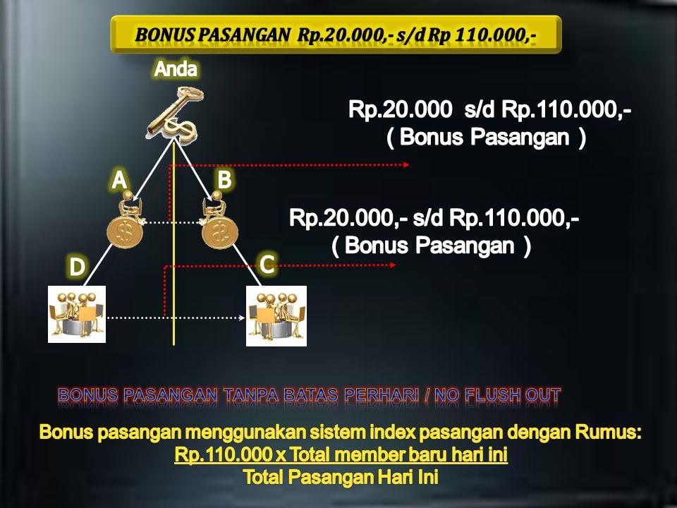 Rp.60.000,- Rp.60.000,- ( Bonus Sponsor) Rp.60.000,- Rp.60.000,- ( Bonus Sponsor) ( Bonus Sponsor)