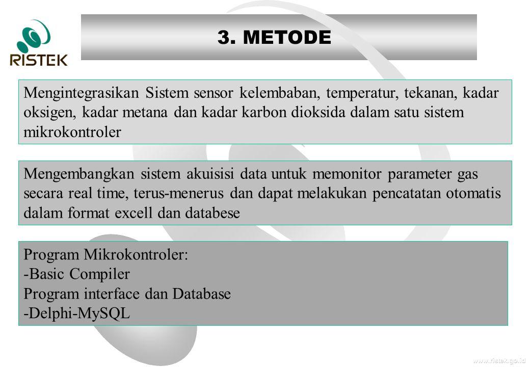 www.ristek.go.id 3. METODE Mengintegrasikan Sistem sensor kelembaban, temperatur, tekanan, kadar oksigen, kadar metana dan kadar karbon dioksida dalam