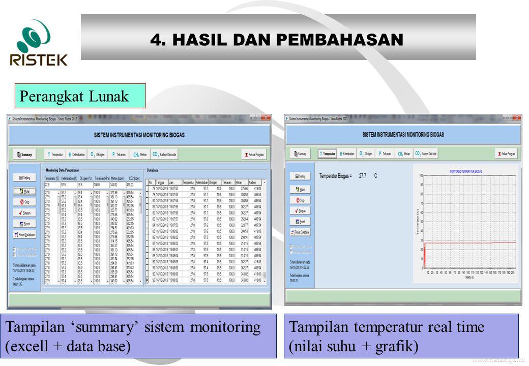 www.ristek.go.id 4. HASIL DAN PEMBAHASAN Perangkat Lunak Tampilan 'summary' sistem monitoring (excell + data base) Tampilan temperatur real time (nila
