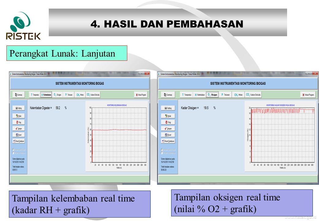 www.ristek.go.id Perangkat Lunak: Lanjutan 4. HASIL DAN PEMBAHASAN Tampilan oksigen real time (nilai % O2 + grafik) Tampilan kelembaban real time (kad