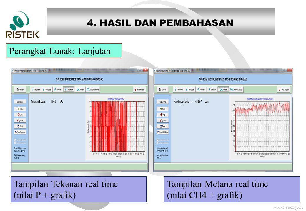 www.ristek.go.id Tampilan Metana real time (nilai CH4 + grafik) Perangkat Lunak: Lanjutan 4. HASIL DAN PEMBAHASAN Tampilan Tekanan real time (nilai P