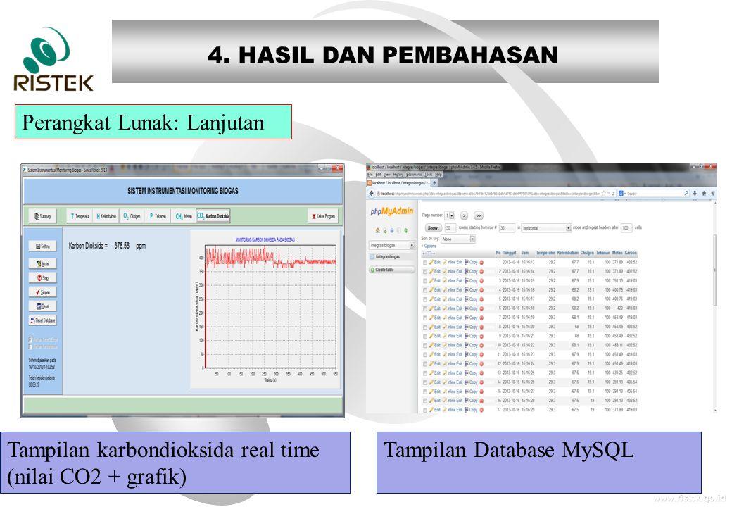 www.ristek.go.id Perangkat Lunak: Lanjutan 4. HASIL DAN PEMBAHASAN Tampilan Database MySQLTampilan karbondioksida real time (nilai CO2 + grafik)