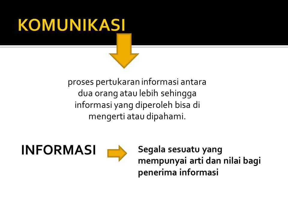 proses pertukaran informasi antara dua orang atau lebih sehingga informasi yang diperoleh bisa di mengerti atau dipahami. INFORMASI Segala sesuatu yan