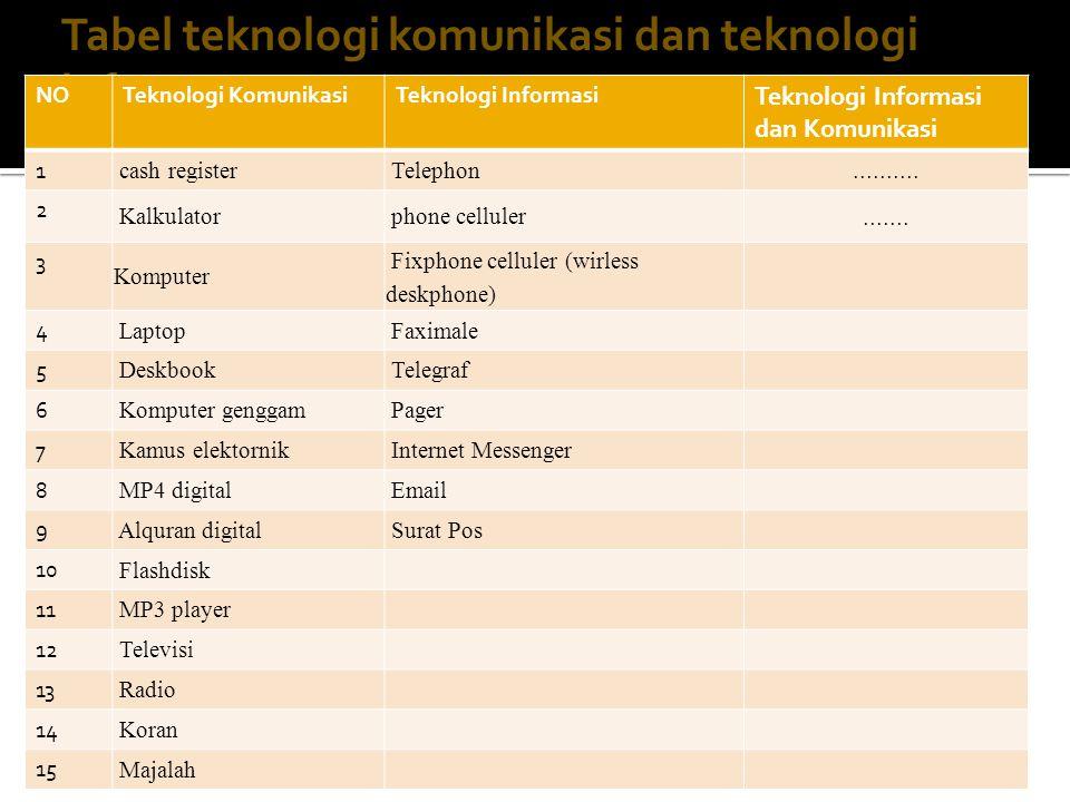Tabel teknologi komunikasi dan teknologi infor masi NOTeknologi KomunikasiTeknologi Informasi Teknologi Informasi dan Komunikasi 1 cash register Telep