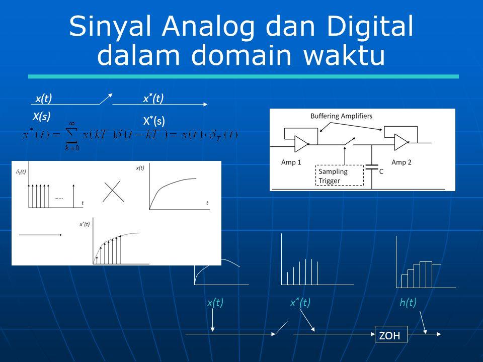 Sinyal Analog dan Digital dalam domain waktu x(t)x * (t) X(s) X * (s) x(t) x * (t) h(t) ZOH