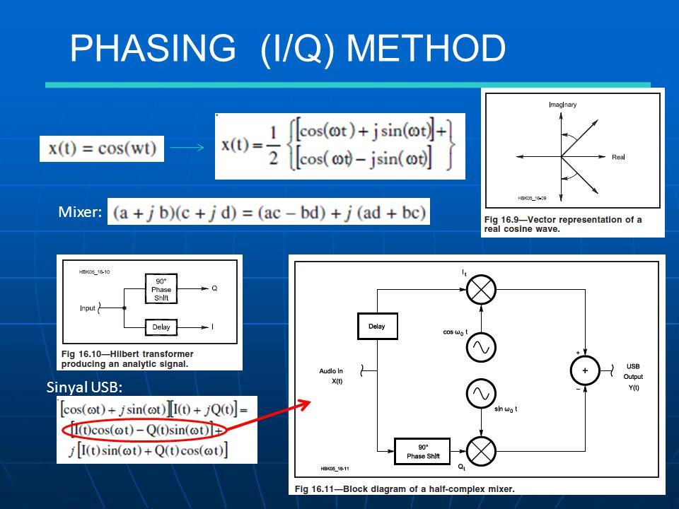 PHASING (I/Q) METHOD Mixer: Sinyal USB: