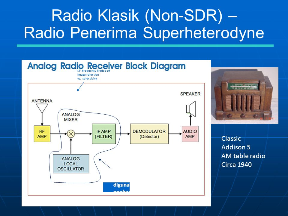 Radio Klasik (Non-SDR) – Radio Penerima Superheterodyne Classic Addison 5 AM table radio Circa 1940 I.F.