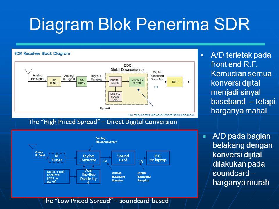 Diagram Blok Penerima SDR •A/D terletak pada front end R.F.