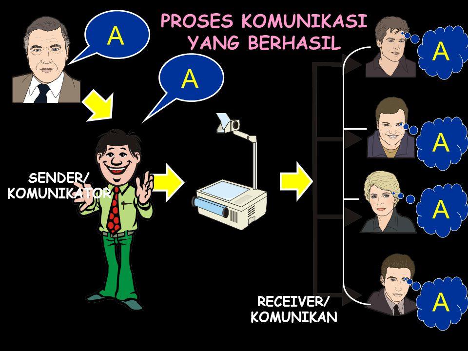 A A A1 A2 B PROSES KOMUNIKASI YANG GAGAL SENDER/ KOMUNIKATOR RECEIVER/ KOMUNIKAN 1 2 3 4