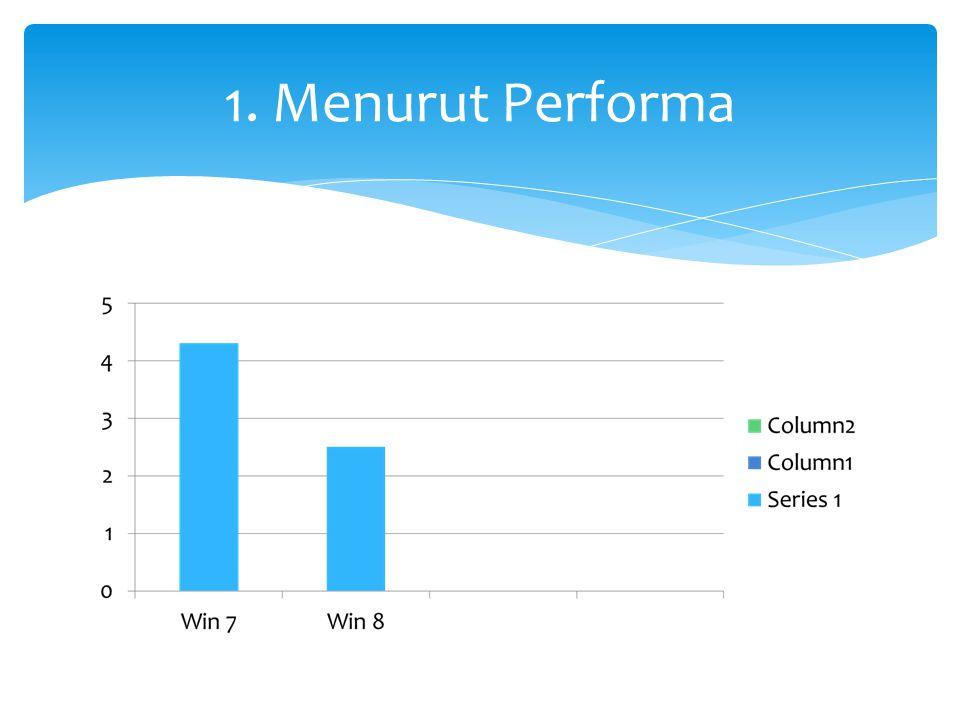 Review: Performa win 8 untuk sekarang ini belum maksimal, karena masih dalam tahap pengembangan, jadi untuk performa diungguli oleh win7, ini dibuktikan dengan banyaknya user yang lebih memilih win7 daripada win8