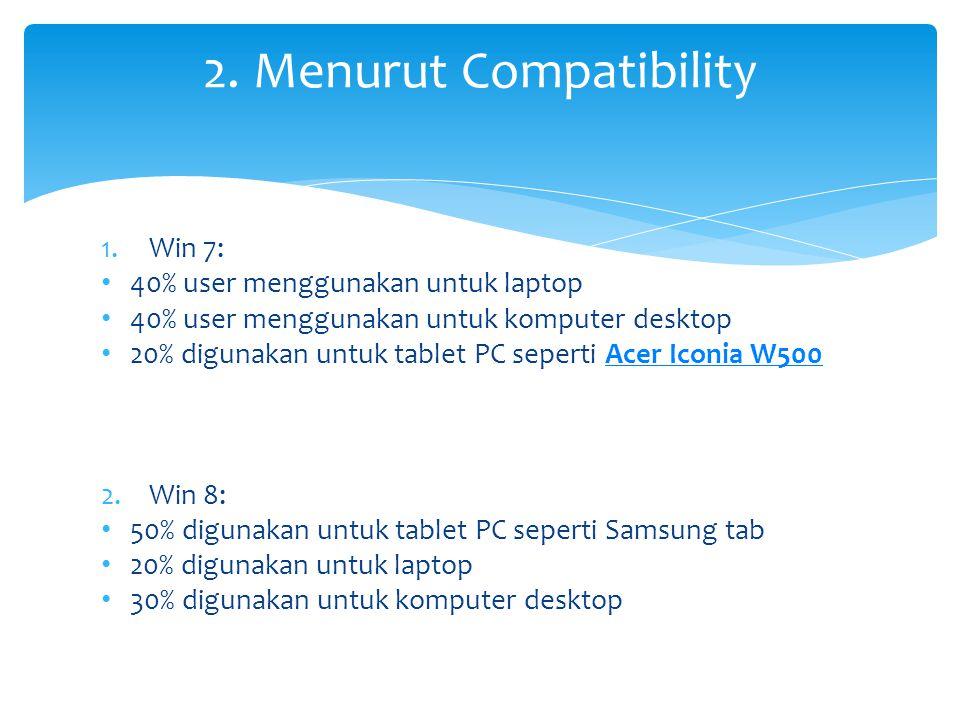 1.Win 7: • 40% user menggunakan untuk laptop • 40% user menggunakan untuk komputer desktop • 20% digunakan untuk tablet PC seperti Acer Iconia W500Acer Iconia W500 2.Win 8: • 50% digunakan untuk tablet PC seperti Samsung tab • 20% digunakan untuk laptop • 30% digunakan untuk komputer desktop 2.