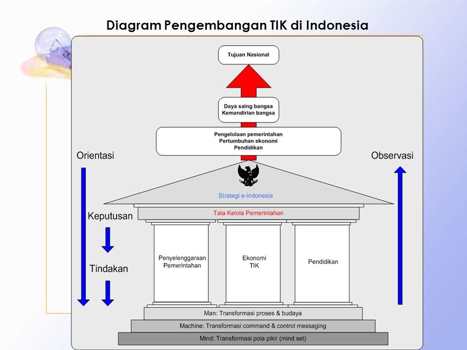 Comlabs USDI-ITB9 Diagram Pengembangan TIK di Indonesia