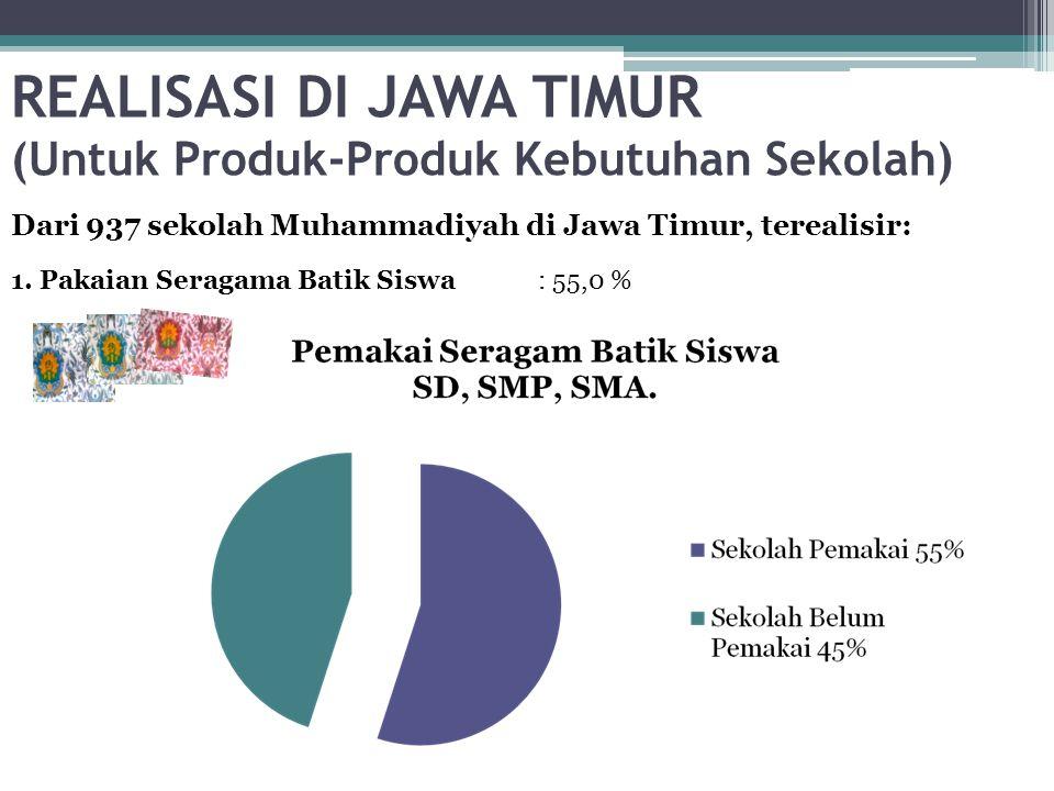 REALISASI DI JAWA TIMUR (Untuk Produk-Produk Kebutuhan Sekolah) Dari 937 sekolah Muhammadiyah di Jawa Timur, terealisir: 1.