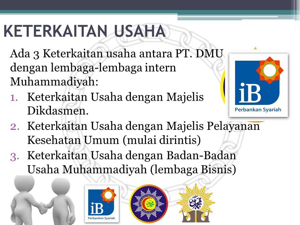 REALISASI DI JAWA TIMUR (Untuk Produk-Produk Kebutuhan Sekolah) Dari 937 sekolah Muhammadiyah di Jawa Timur, terealisir: 3.