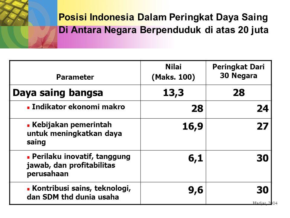 Tantangan Pendidikan Indonesia 2