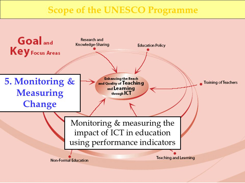 Scope of the UNESCO Programme 1. Education Policy 2.