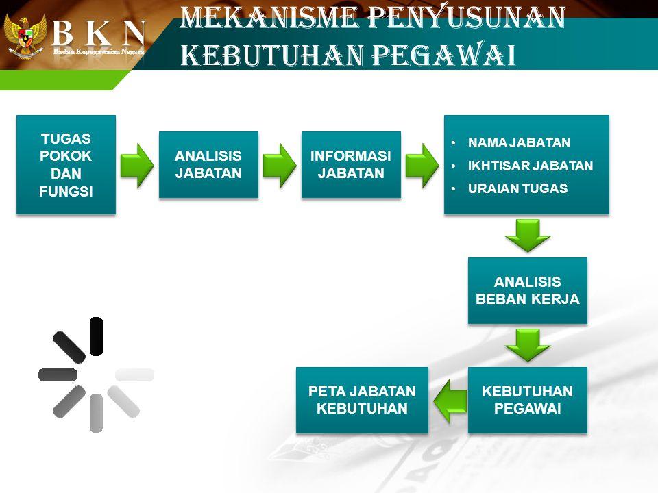 Badan Kepegawaian Negara PETA JABATAN Peta jabatan adalah susunan nama dan tingkat Jabatan Struktural dan Fungsional yang tergambar dalam suatu struktur unit organisasi dari tingkat paling rendah sampai dengan yang tinggi.