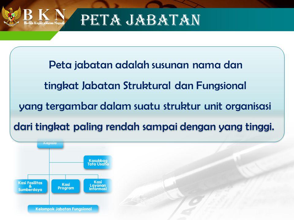 Badan Kepegawaian Negara PETA JABATAN Peta jabatan adalah susunan nama dan tingkat Jabatan Struktural dan Fungsional yang tergambar dalam suatu strukt