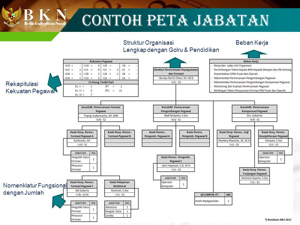 Badan Kepegawaian Negara CONTOH PETA JABATAN Rekapitulasi Kekuatan Pegawai Struktur Organisasi Lengkap dengan Golru & Pendidikan Beban Kerja Nomenklat