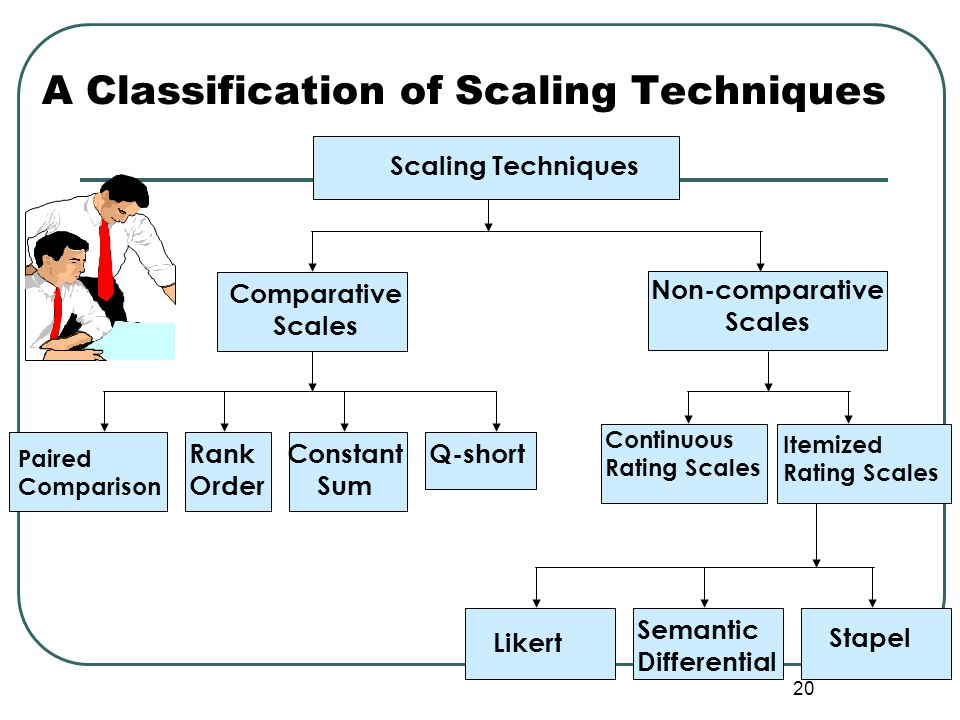 A Classification of Scaling Techniques 20 Paired Paired Comparison Likert Semantic Differential Stapel Scaling Techniques Non-comparative Scales Compa