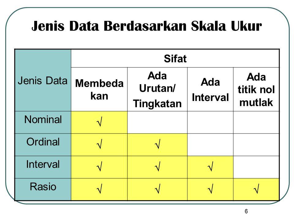 Jenis Data Sifat Membeda kan Ada Urutan/ Tingkatan Ada Interval Ada titik nol mutlak Nominal  Ordinal  Interval  Rasio  Jenis Data Berdasarkan Skala Ukur 6