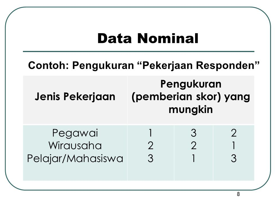 Jenis-jenis rating scale  Simple category rating scale : data nominal  Multiple-choice, Single-Response Scale : data nominal  Multiple-choice, Multiple-Response Scale : data nominal  Likert Scale, Summated Rating : data interval  Semantic differential scale : data interval  Numerical scale : data ordinal atau data interval  Multiple Rating List Scale : data interval  Constant-sum scale : data ratio  Staple scale : data ordinal atau data interval  Graphic Rating Scale : data ordinal, interval atau ratio
