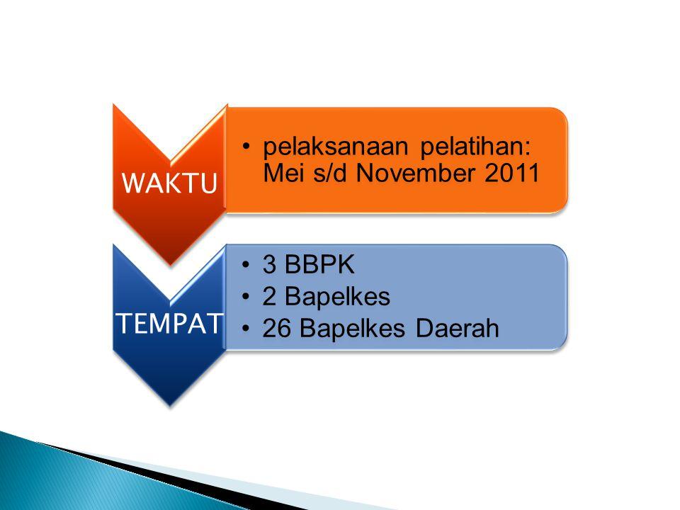WAKTU •pelaksanaan pelatihan: Mei s/d November 2011 TEMPAT •3 BBPK •2 Bapelkes •26 Bapelkes Daerah