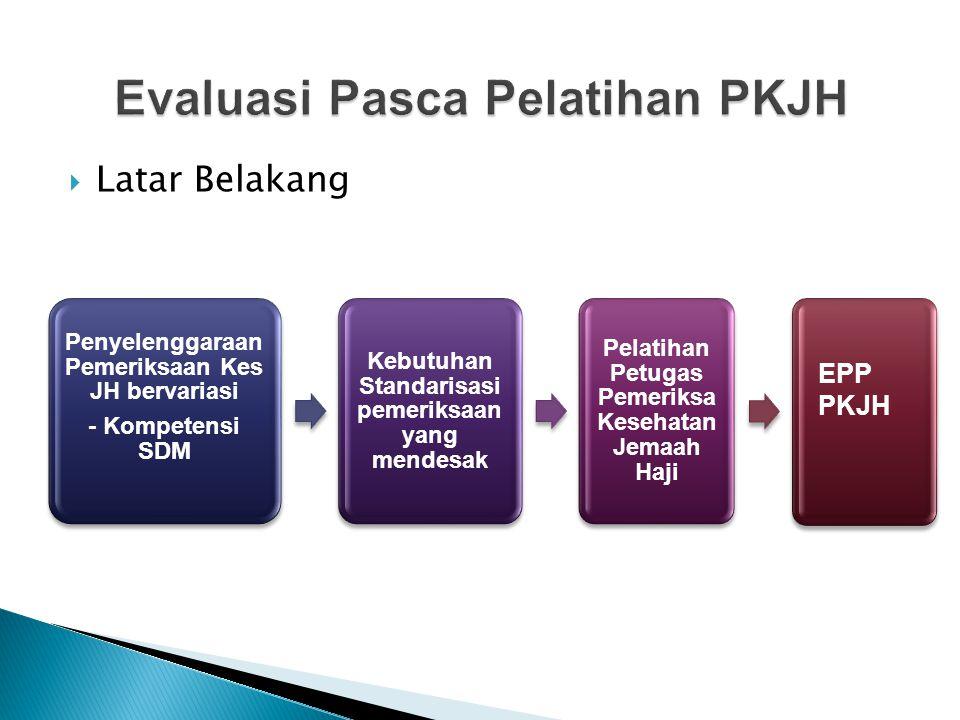  Latar Belakang Penyelenggaraan Pemeriksaan Kes JH bervariasi - Kompetensi SDM Kebutuhan Standarisasi pemeriksaan yang mendesak Pelatihan Petugas Pem
