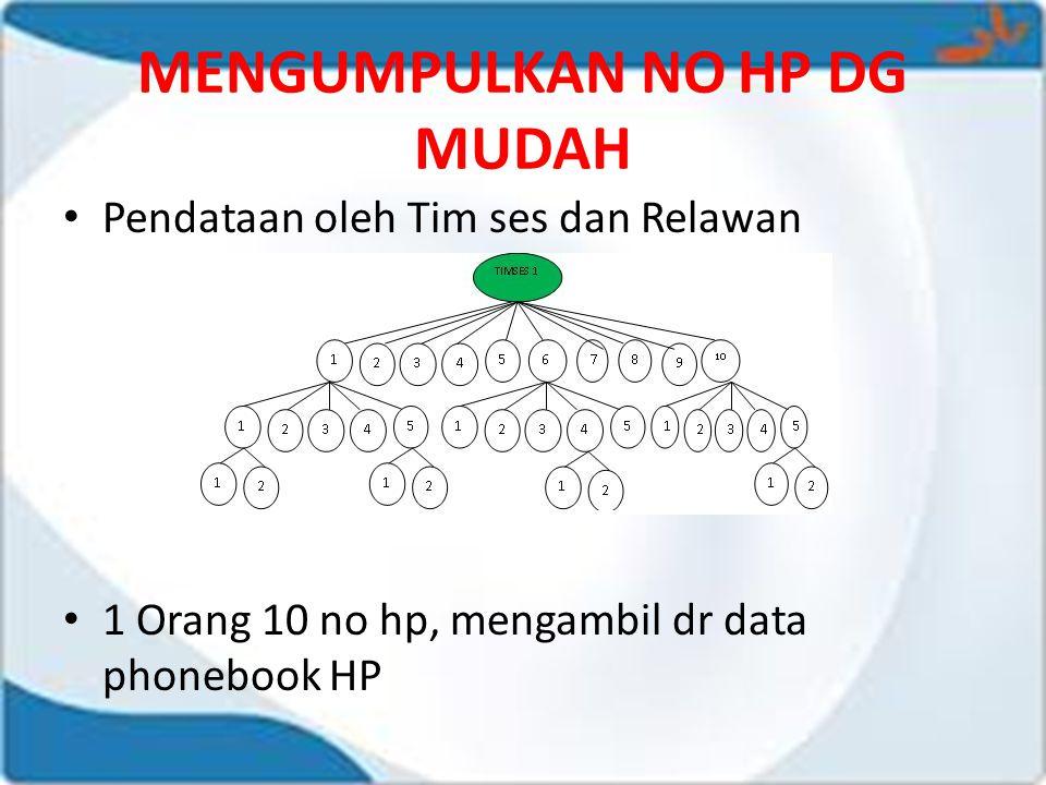 MENGUMPULKAN NO HP DG MUDAH • Pendataan oleh Tim ses dan Relawan • 1 Orang 10 no hp, mengambil dr data phonebook HP