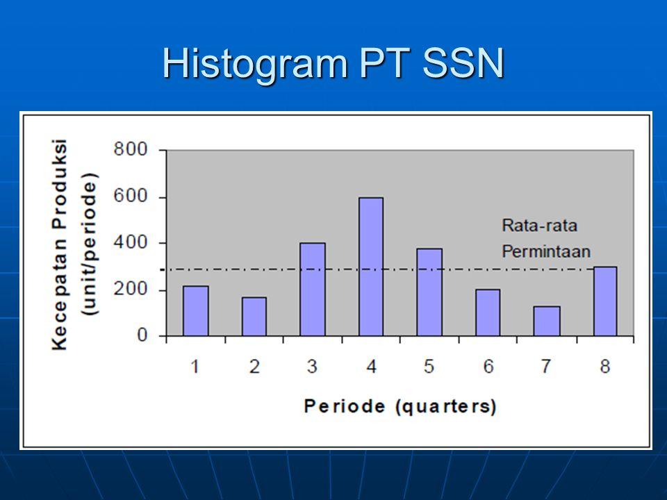 Histogram PT SSN