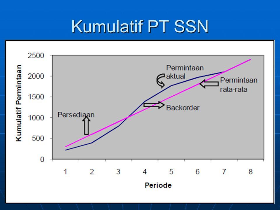 Kumulatif PT SSN
