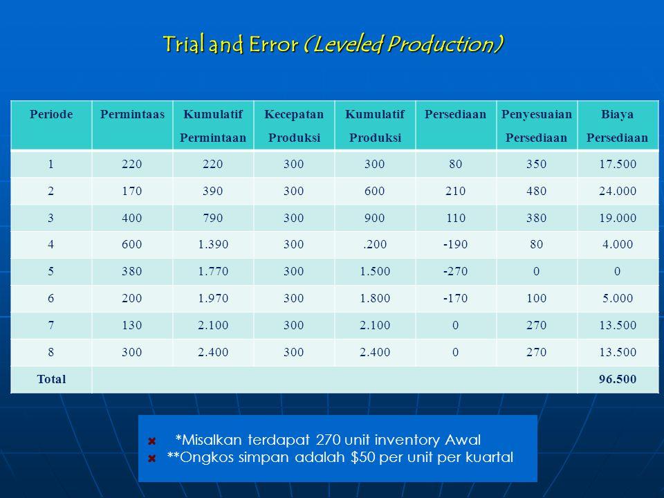 Trial and Error (Leveled Production) PeriodePermintaas Kumulatif Permintaan Kecepatan Produksi Kumulatif Produksi Persediaan Penyesuaian Persediaan Bi