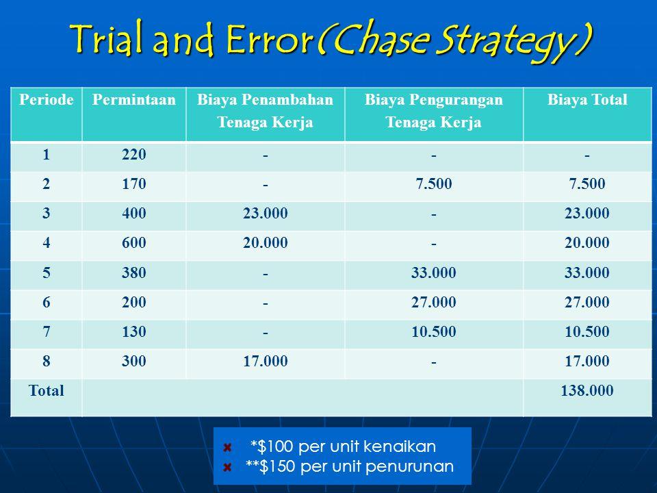 Trial and Error(Chase Strategy) PeriodePermintaan Biaya Penambahan Tenaga Kerja Biaya Pengurangan Tenaga Kerja Biaya Total 1220--- 2170-7.500 340023.0