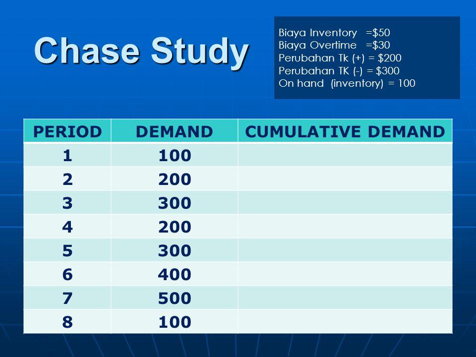 Chase Study PERIODDEMANDCUMULATIVE DEMAND 1100 2200 3300 4200 5300 6400 7500 8100 Biaya Inventory =$50 Biaya Overtime =$30 Perubahan Tk (+) = $200 Per