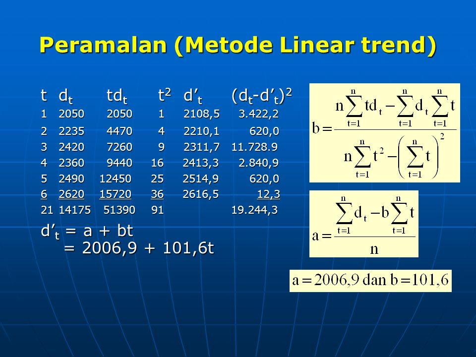 Peramalan (Metode Linear trend) td t td t t 2 d' t (d t -d' t ) 2 12050 2050 1 2108,5 3.422,2 22235 4470 4 2210,1 620,0 32420 7260 9 2311,711.728.9 42
