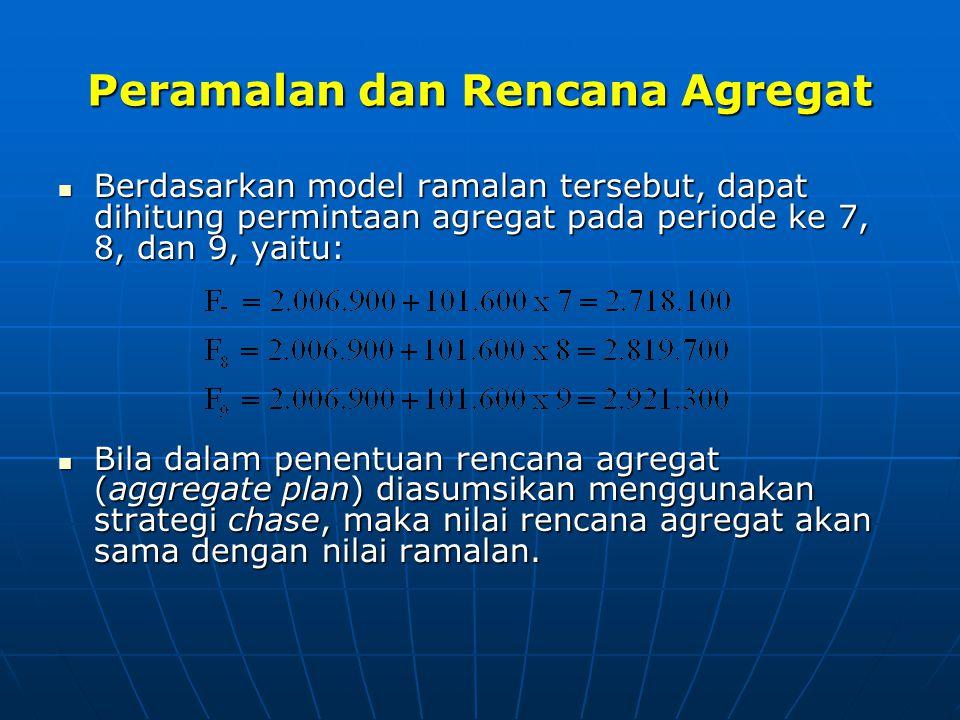Peramalan dan Rencana Agregat  Berdasarkan model ramalan tersebut, dapat dihitung permintaan agregat pada periode ke 7, 8, dan 9, yaitu:  Bila dalam