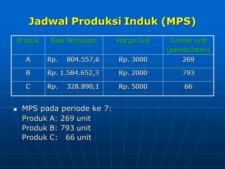 Jadwal Produksi Induk (MPS)  MPS pada periode ke 7: Produk A: 269 unit Produk B: 793 unit Produk C: 66 unit Produk Nilai Penjualan Harga Jual Jumlah
