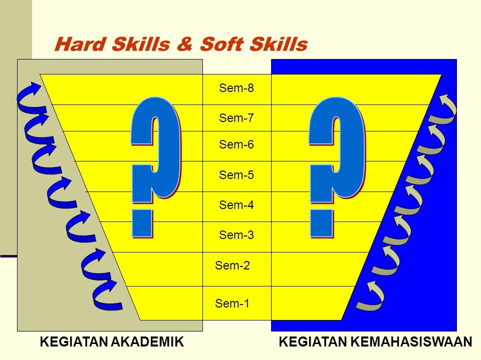 Struktur Ko-Kurikulum  Profil Lulusan  Brand Image Perguruan Tinggi  Kompetensi Lulusan  Atribut soft skills  Program Kemahasiswaan  MASTER PLAN